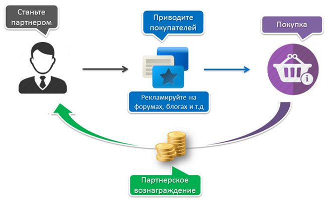 Партнерская программа ADDcash.info